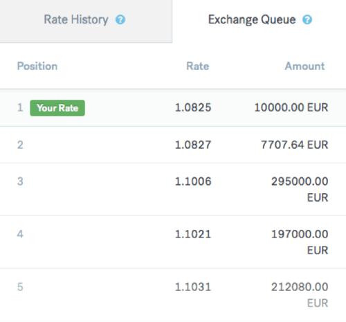 CurrencyFair Exchange queue