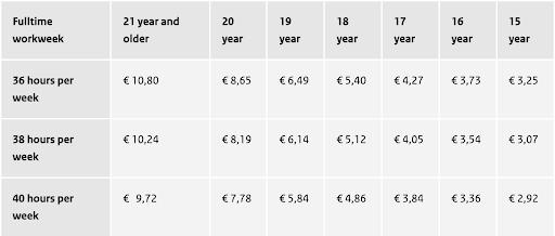 netherlands_minimum_wage