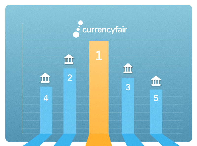 Compare Australian Banks vs CurrencyFair to exchange AUD to EUR