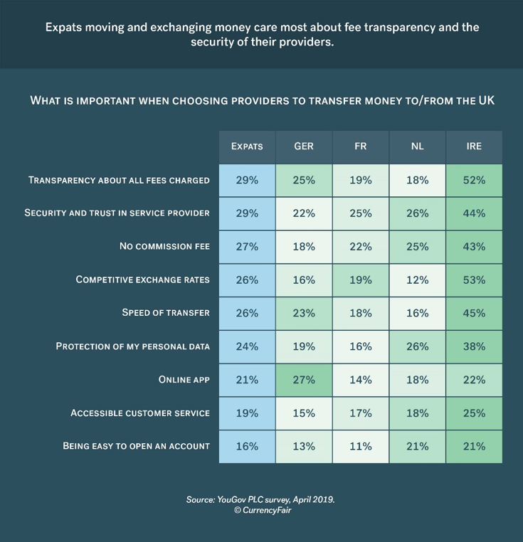 brexit survey results expat personal finances survey visual visual 3