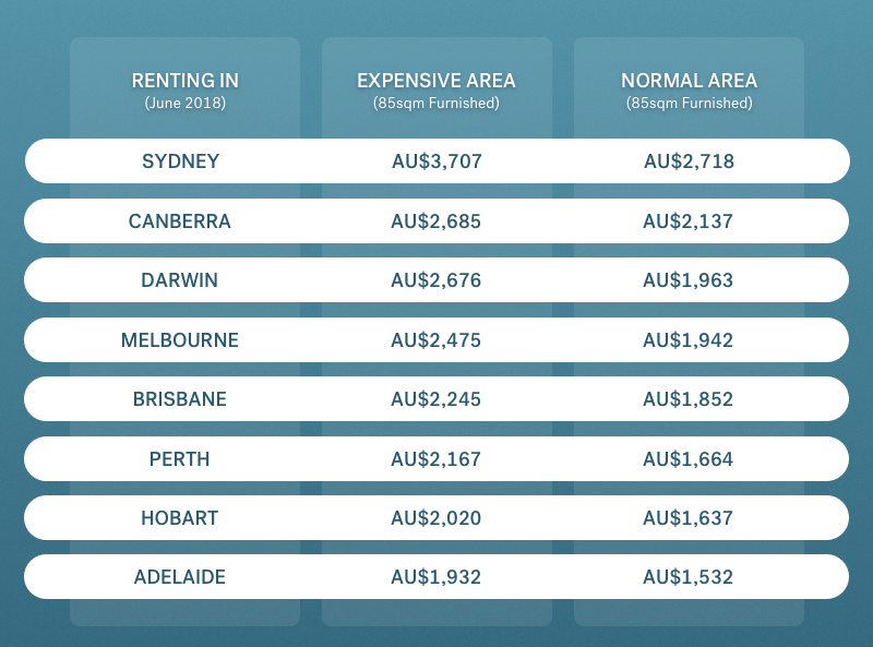 renting comparison Australian cities
