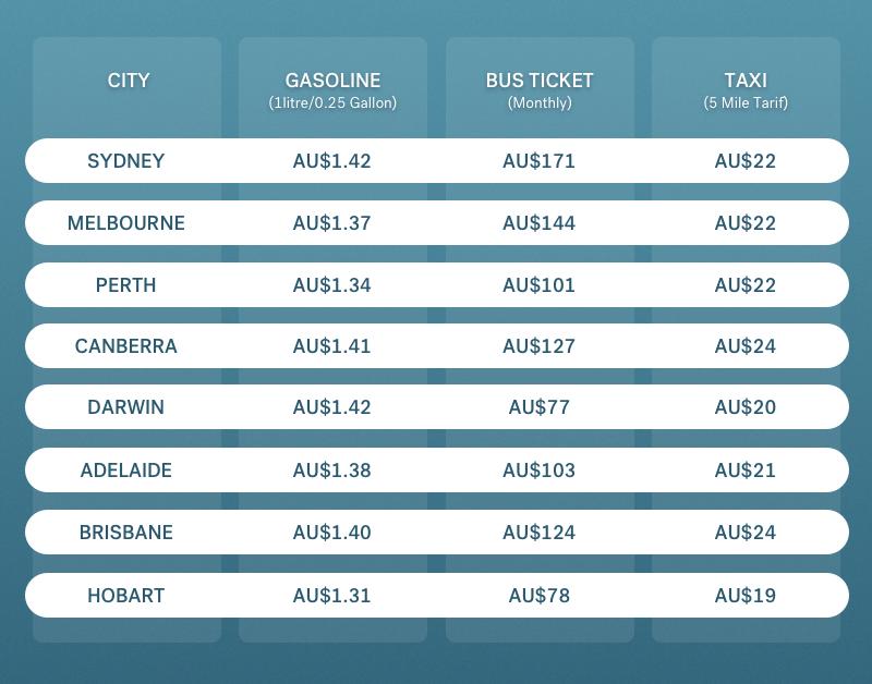 commuting costs in Australia