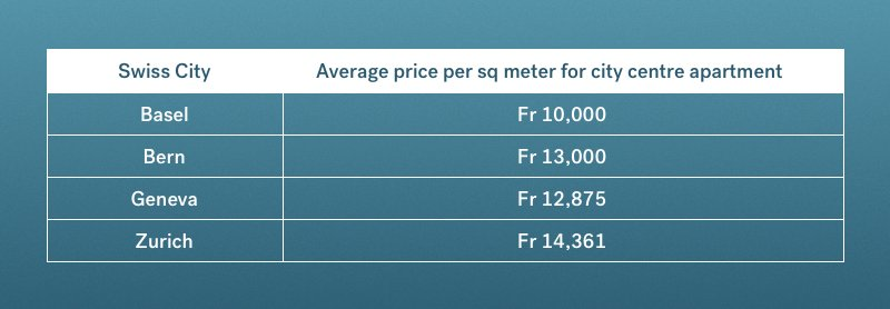 property price comparison Swiss expat cities