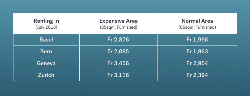 renting comparison Swiss expat cities