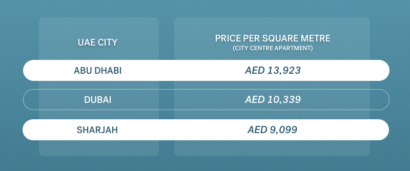 apartment costs in UAE money transfer