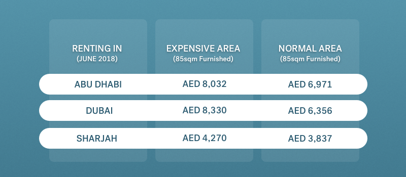 rental costs in the UAE money transfer