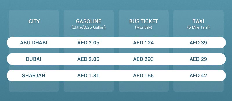 commuting costs in UAE