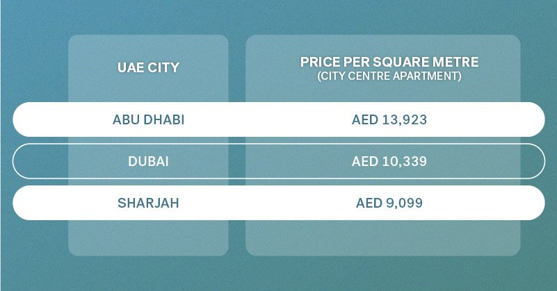 apartment purchase prices in dubai