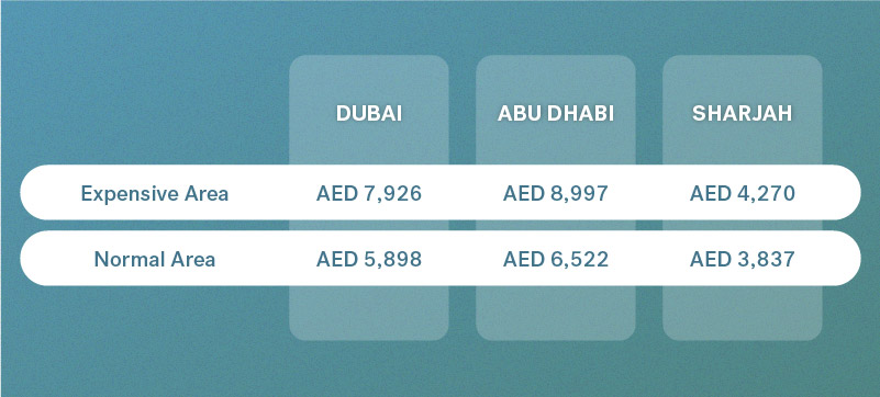 rental prices in dubai