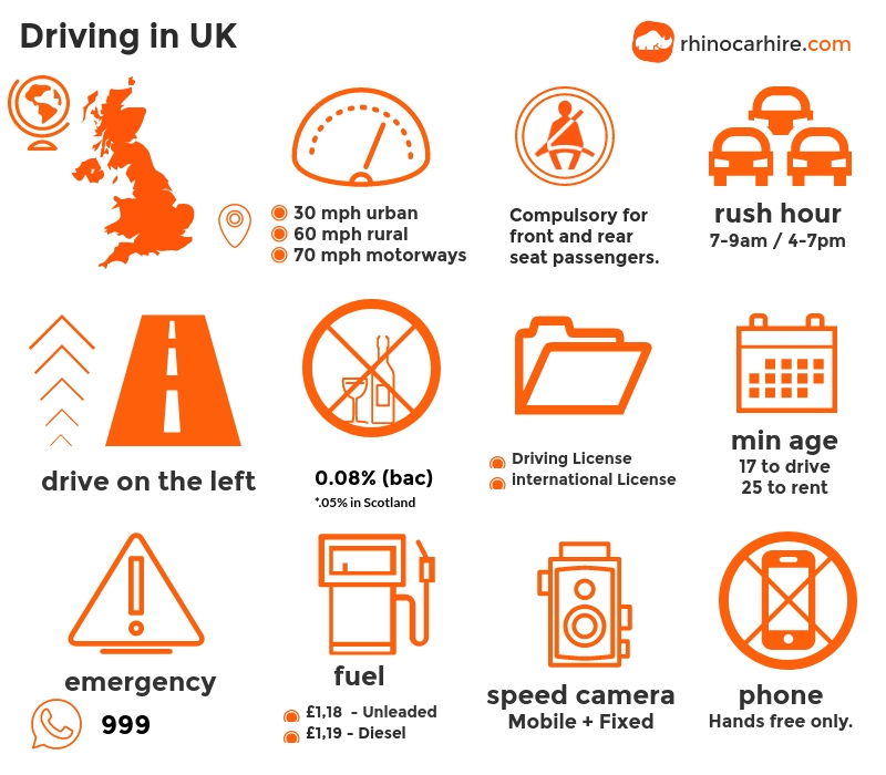 Tips on driving in the UK