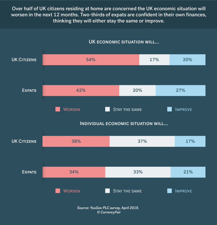 brexit survey results expat personal finances survey visual 1
