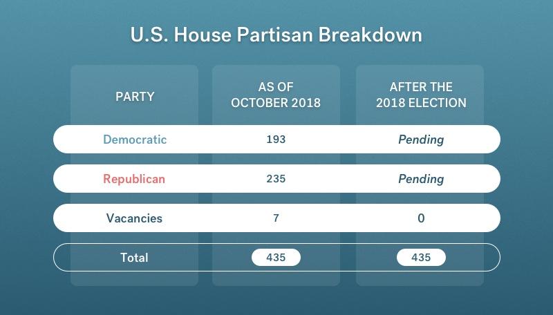 US House partisan breakdown