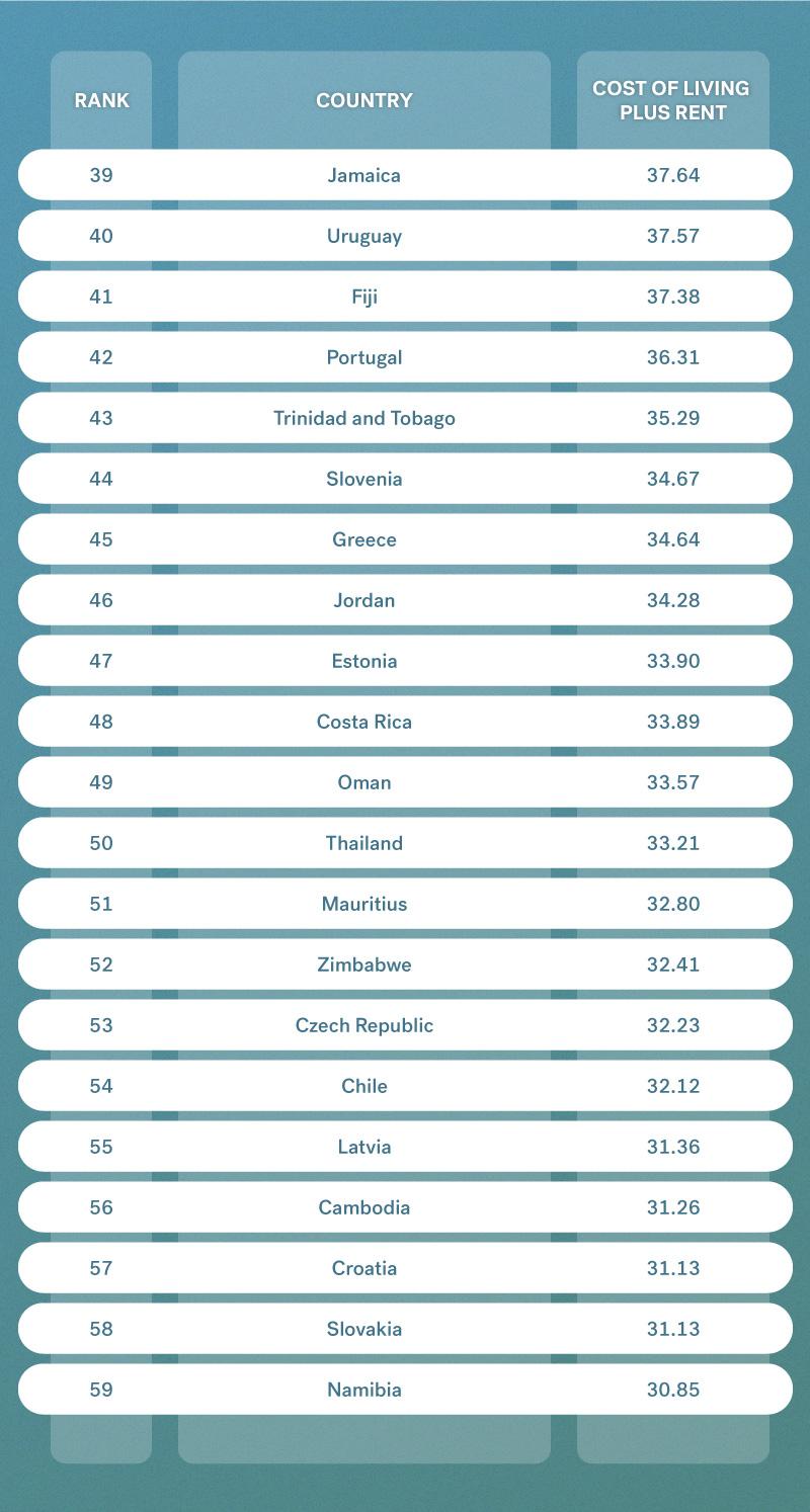 Cost of Living plus Rent Thailand