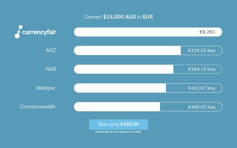 data comparing australian banks versus currencyfair