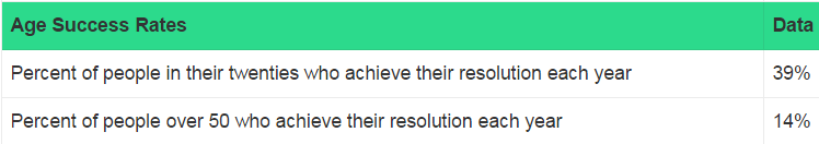 age-success-resolutions