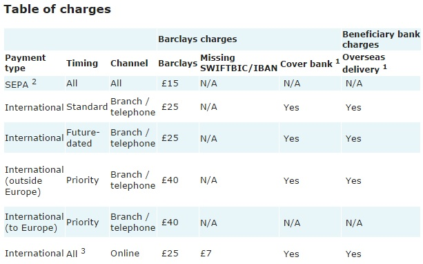 barclays-charges