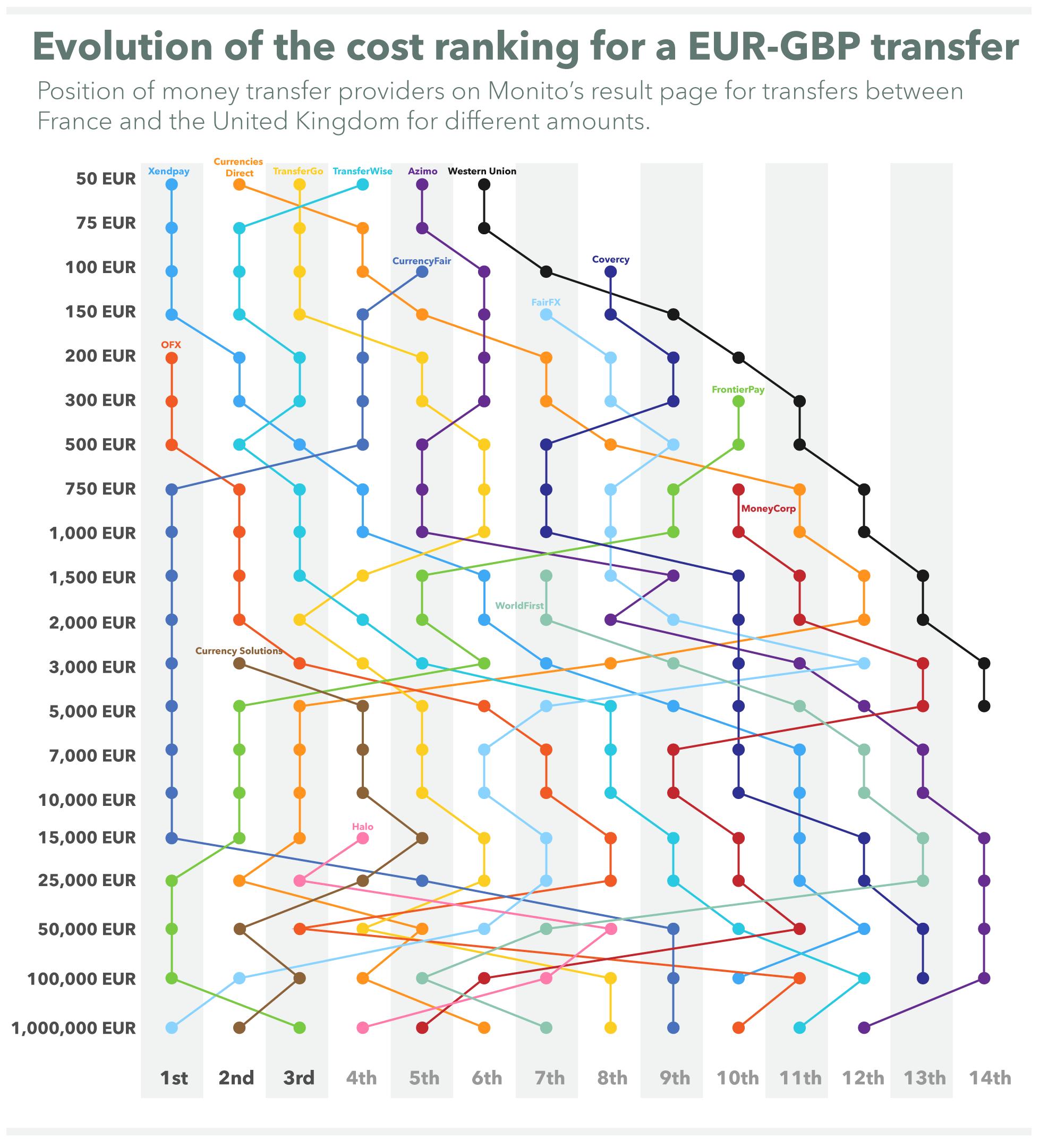 monito-eur-gbp-comparison